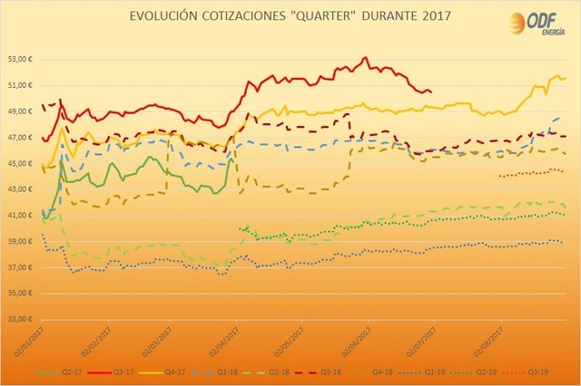 Agosto 2017 odf energ a for Bankia oficina virtual